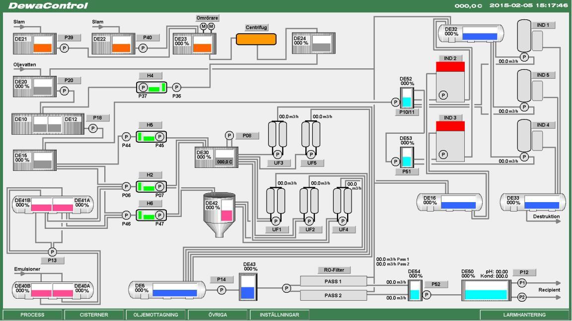 Dewatech processkarta